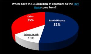 Distribución donaciones al Partido Conservador (UK)